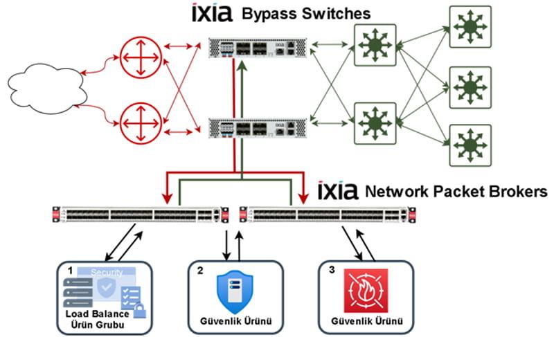 Keysight Ixia